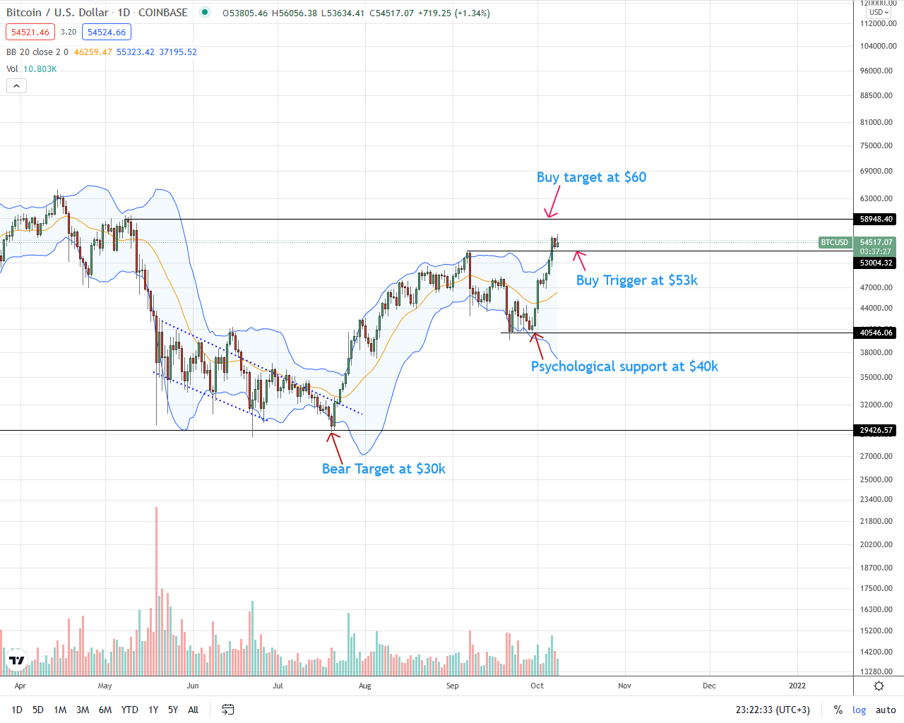 Bitcoin Daily Price Chart for October 9