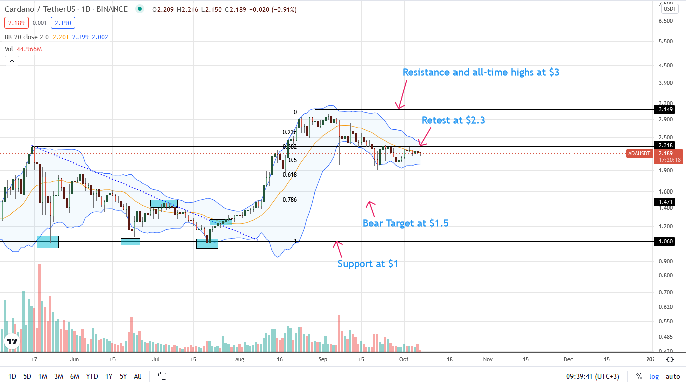 Cardano Price Daily Chart for October 7