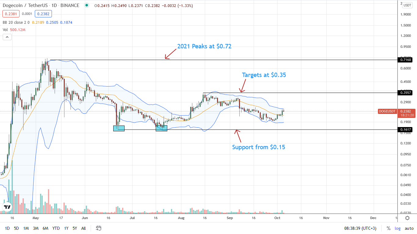 Dogecoin Price Daily Chart for October 5