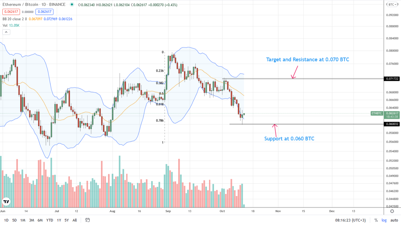 ETHBTC Daily Price Chart for October 13