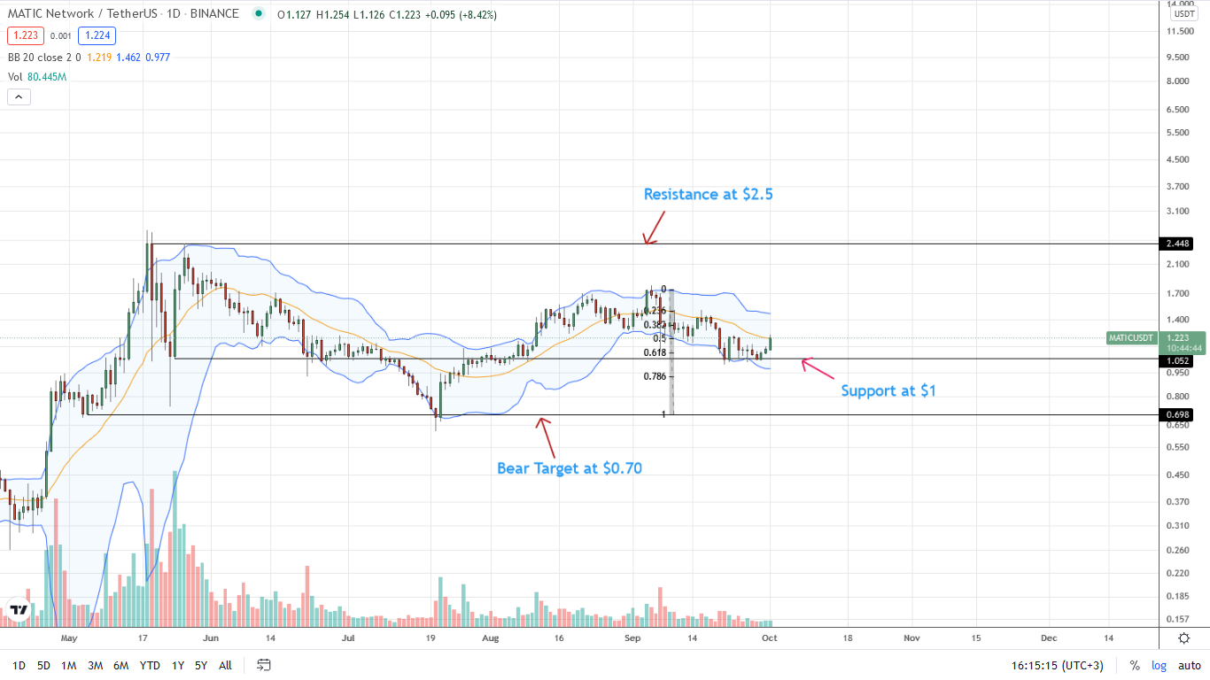 Polygon Price Daily Chart for October 1