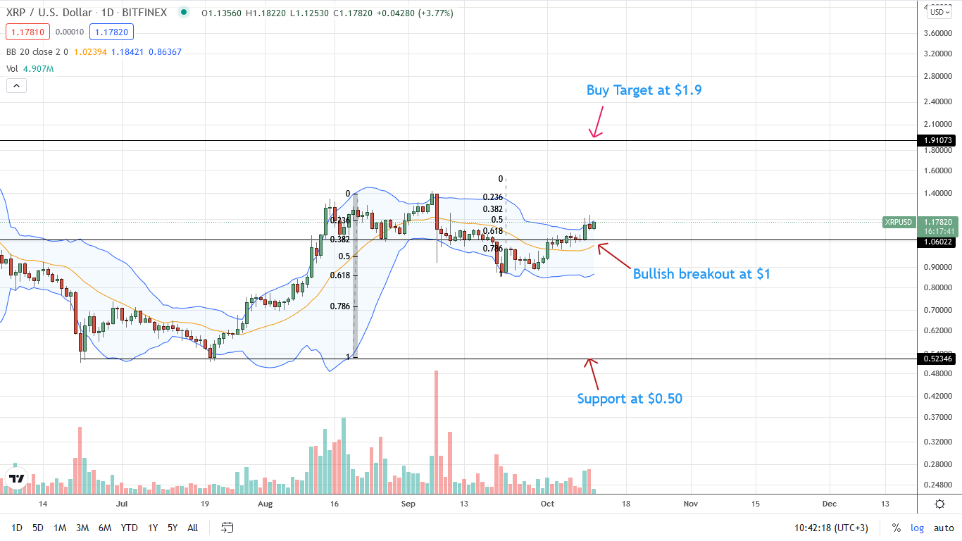 Ripple Price Daily Chart for October 11