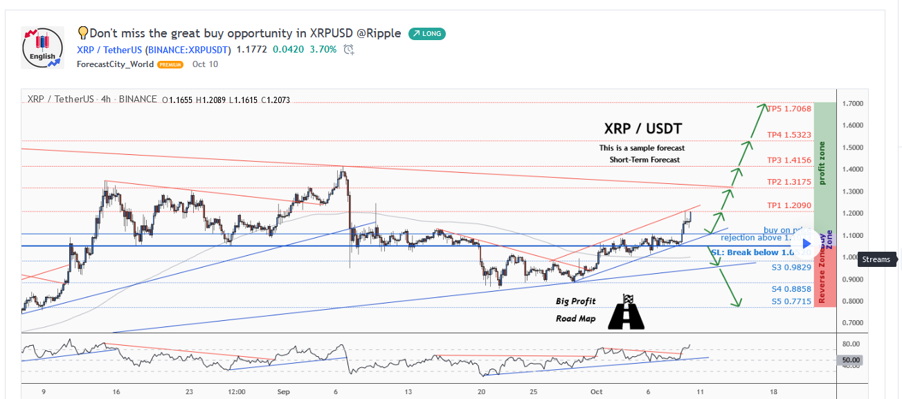 Ripple XRP to $1.70